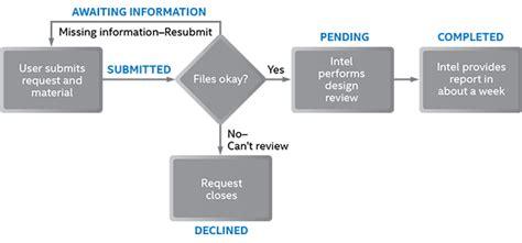 디자인 검토 서비스