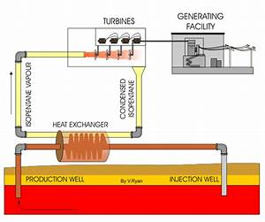 Binary Power Plant Geothermal Energy
