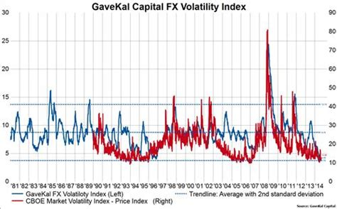 Currency Volatility Deutsche Bank Ags Currency Volatility Index