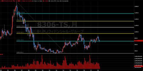 株価 三菱 ufj
