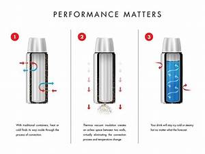 How Thermos Vacuum Flask Work