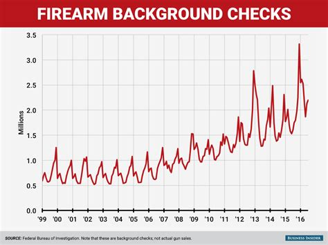 Firearm Background Check The Number Of Who Are Trying To Buy Guns Keeps