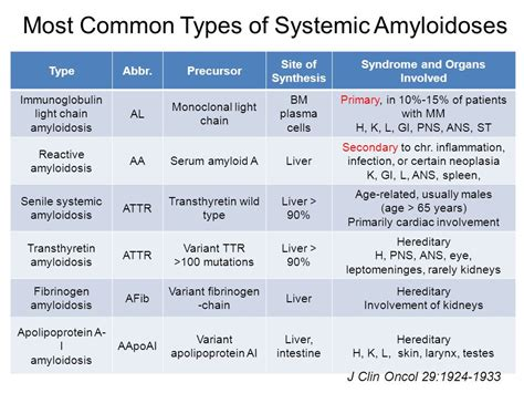 Update Of Amyloidosis In Korea