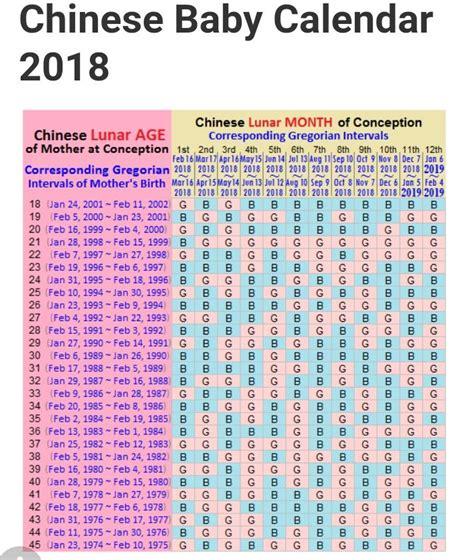 les meilleures idees de la categorie calendrier chinois de grossesse