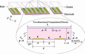 Schematic View Of Dep Microfluidic Device Considered For