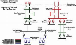 Power Distribution Network  8