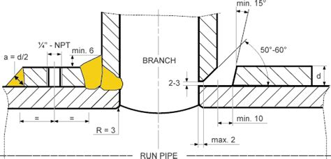 Full Form Of Ibr Pipe by Stub In Cut Length Is Too Short By A Wall Thickness