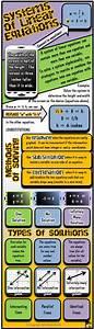 Systems of Equations Infographic | Algebra | Matemática