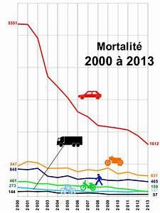 Nombre De Mort Sur La Route : le nombre de moto en france et l 39 accidentologie legipermis ~ Medecine-chirurgie-esthetiques.com Avis de Voitures