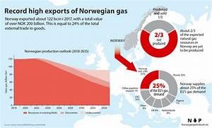 Exports of Norwegian oil and gas - Norwegianpetroleum.no