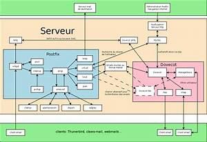 Serveur De Messagerie  U00e9lectronique  U2014 Wiki Fedora