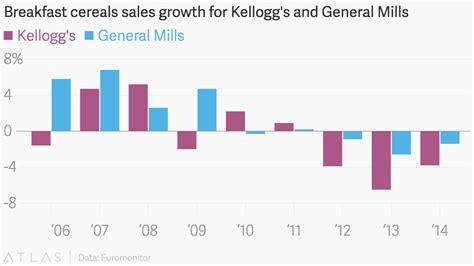 Breakfast cereals sales growth for Kellogg's and General Mills