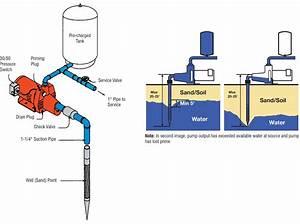 Red Lion Pump Wiring Diagram Download