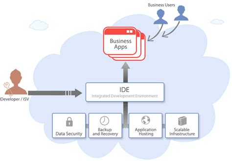 cloud computing    supinfo china techblog