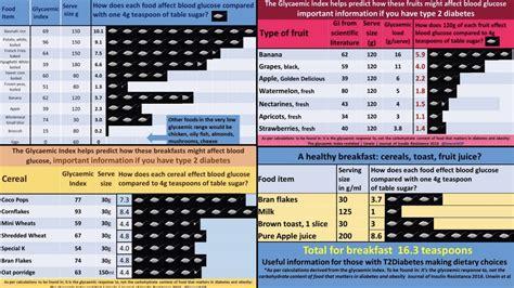 sugar infographics