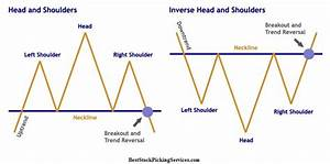 Stock Market Volume Chart 2016 Head And Shoulders Chart Pattern Best Stock Picking Services