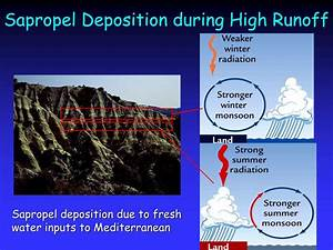 Ppt - Insolation Control Of Monsoons Powerpoint Presentation