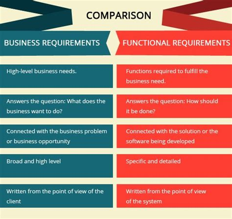 business  functional requirements