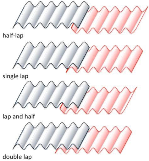 methods of overlapping sheets of corrugated iron the greater the scientific diagram