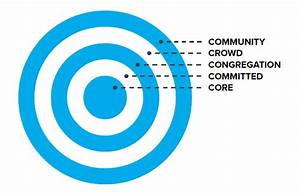 Levels Of Commitment From Community To Core