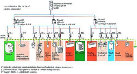 nfc 15 100 cuisine sttrateg travaux d 39 installation électrique et de domotique