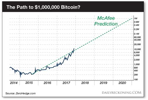 Once the 2020 bitcoin halving happens, as mentioned, the bitcoin mining rewards will be reduced to 6.25 btc per block. REVEALED: Bitcoin's Price in 2020 | Financial Markets | Before It's News