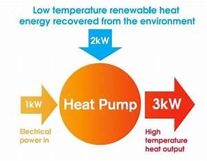 North Devon Heat Pumps Instaler