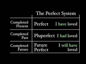 The Pluperfect Tense Youtube