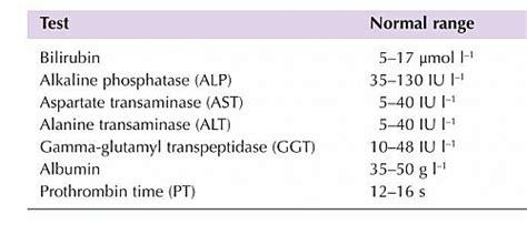 lft blood test normal range liver function test lft results normal range values parameters and interpretation