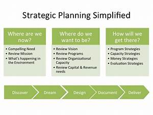 five anchors of a nonprofit strategic plan o facilitation With strategic plan template not for profit
