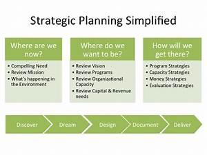 five anchors of a nonprofit strategic plan o facilitation With not for profit strategic plan template