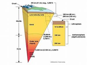 This Is A Diagram Showing The Layers Of The Earth U0026 39 S Center