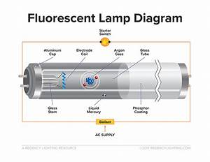 What Is Fluorescent Lighting  Pros And Cons Of Linear Fluorescents