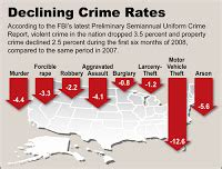crime statistics bureau crime rises 18 fbi data questioned open the gate