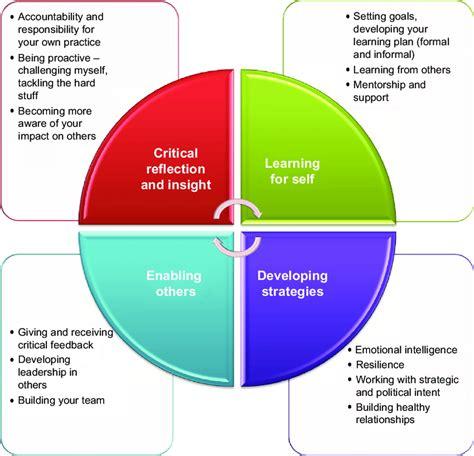 nursing unit manager leadership development model