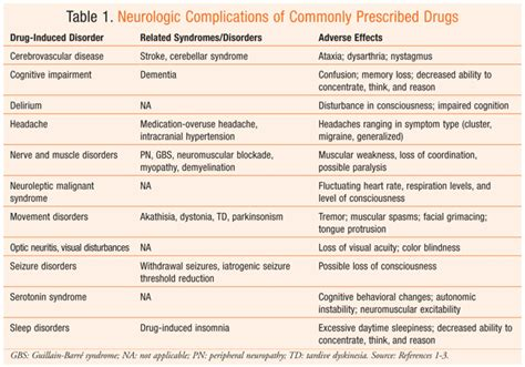 drug induced neurologic conditions
