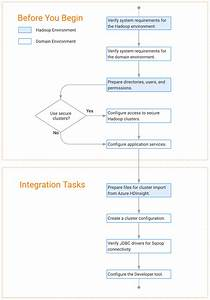 Task Flow To Integrate With Azure Hdinsight