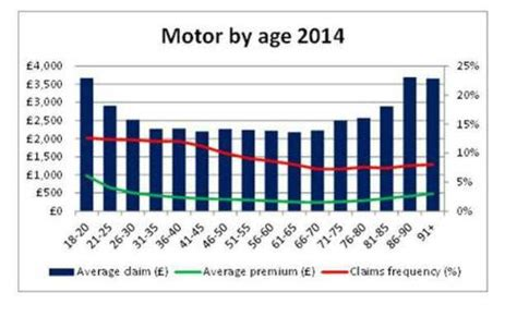 abi data shows age   factor  cost  car insurance  love claims