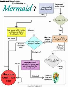 Should I Date A Mermaid  Flow Chart