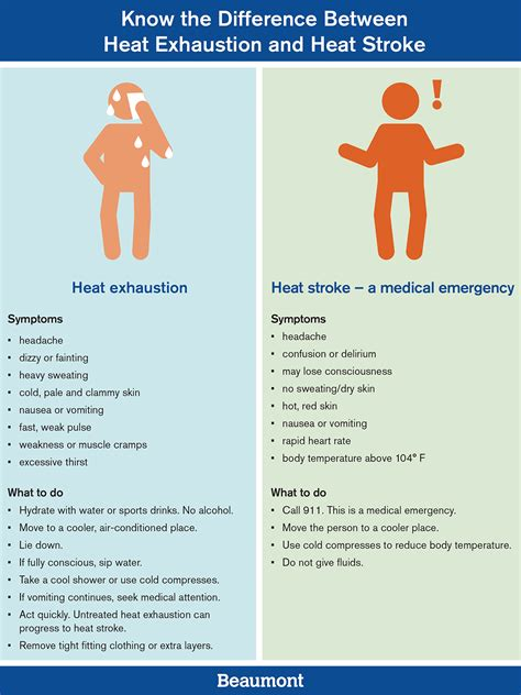 Difference Between Stroke and Heat Exhaustion