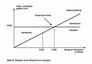 Absatzmenge Berechnen : break even punkt wirtschaftslexikon ~ Themetempest.com Abrechnung