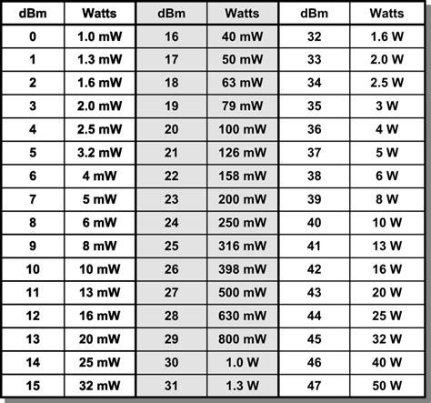 Led Watt Umrechnung by Dbm To Watt Led Verlichting Watt