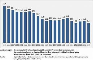 Bruttoinlandsprodukt Berechnen : weblog entwicklung der kommunalen bruttoanlageinvestitionen in ~ Themetempest.com Abrechnung