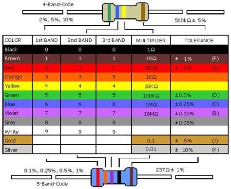 farbcode fuer widerstaende  berechnung tabelle