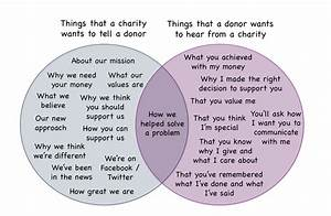 The Most Important Venn Diagram In The Nonprofit Sector