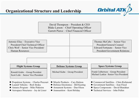 Orbital ATK Org Charts Detail the Newly Merged Company