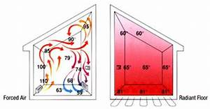 Radiant Floor Heating Systems Eliminate Air Circulation