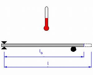 Längenänderung Berechnen : thermische l ngen nderung von metallen dachdeckerwiki ~ Themetempest.com Abrechnung