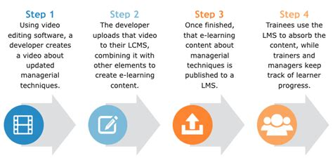 top learning content management systems  reviews