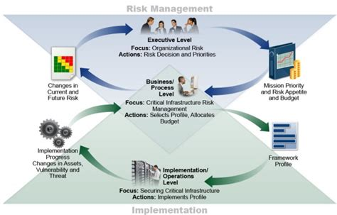 Application Security Risk Management and the NIST
